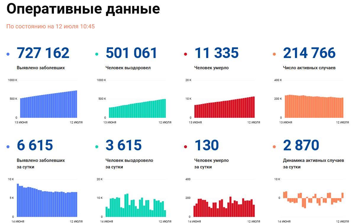 Covid-19: Оперативные данные по состоянию на 12 июля 10:45