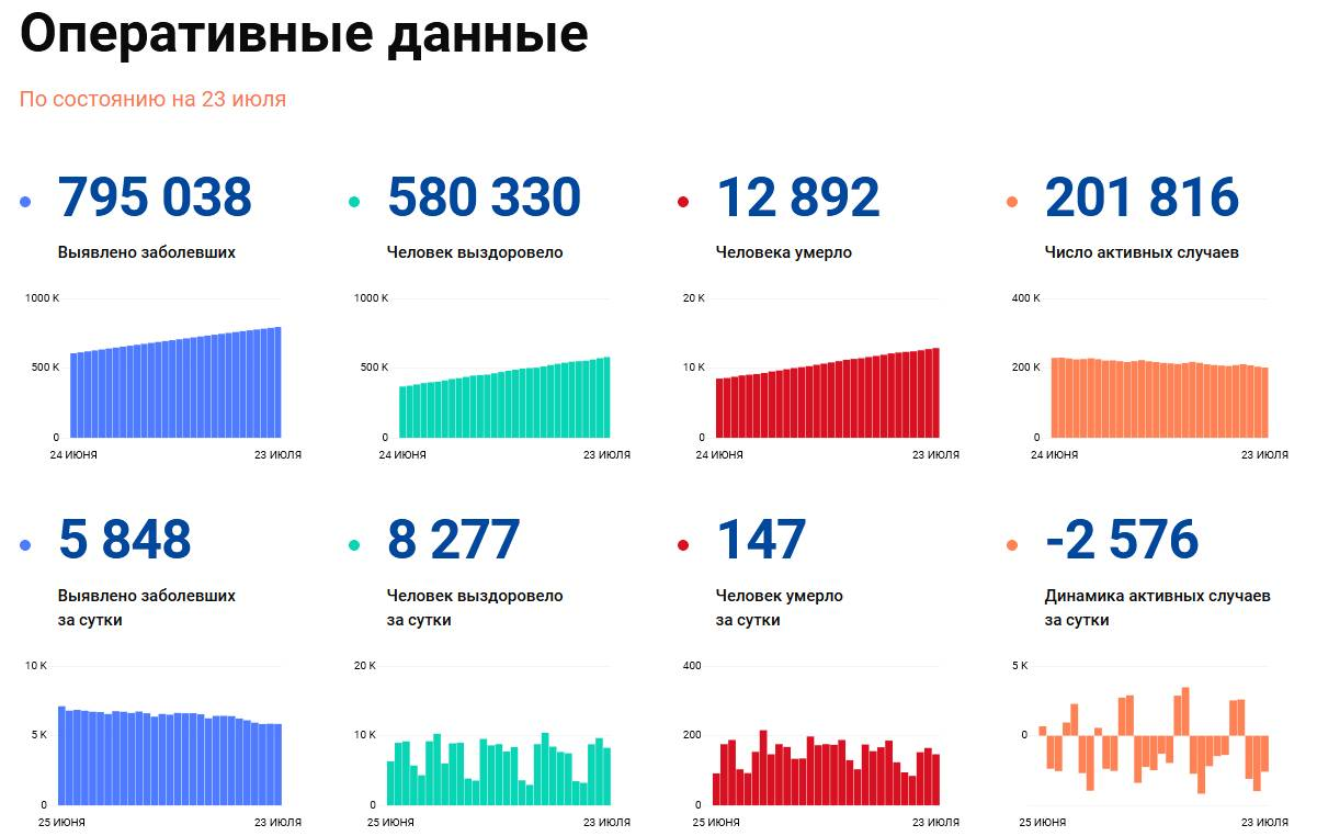 Covid-19: Оперативные данные по состоянию на 23 июля 11:00
