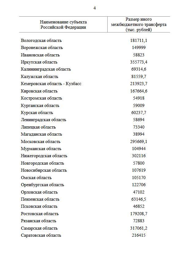 Распоряжение о выделении ещё 3,6 млрд рублей на выплаты соцработникам