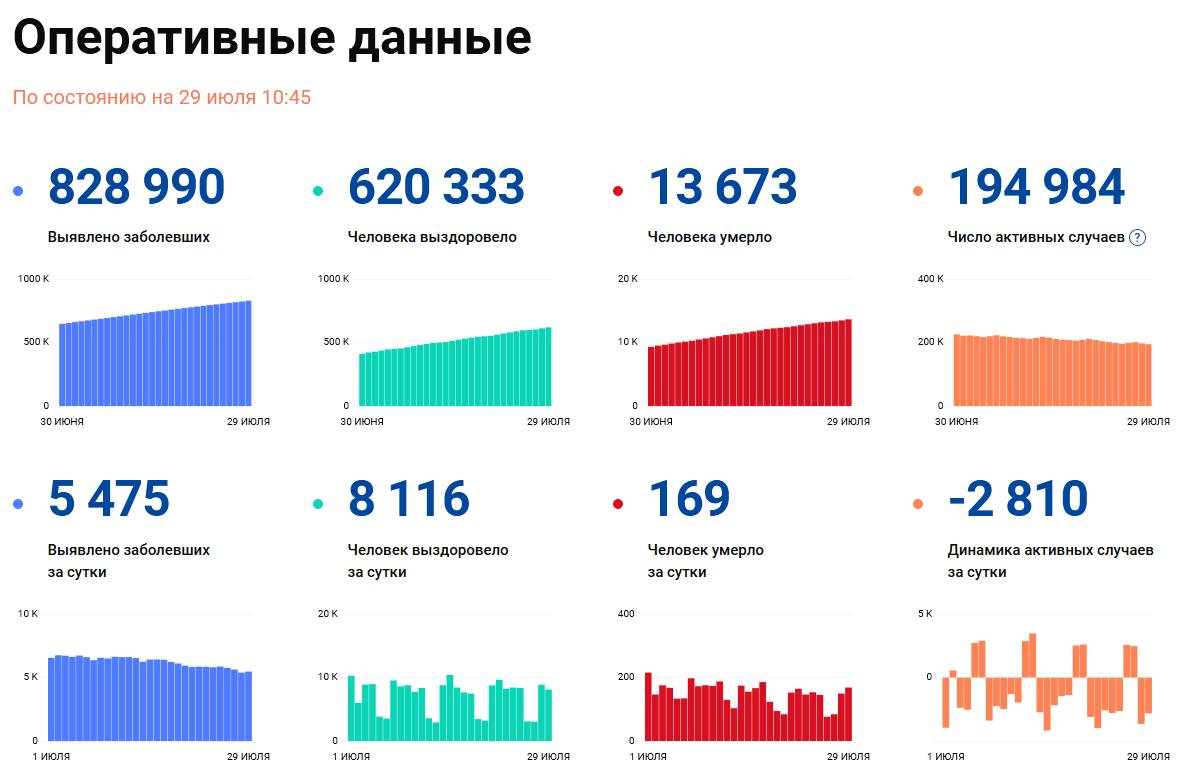 Covid-19: Оперативные данные по состоянию на 29 июля 10:45