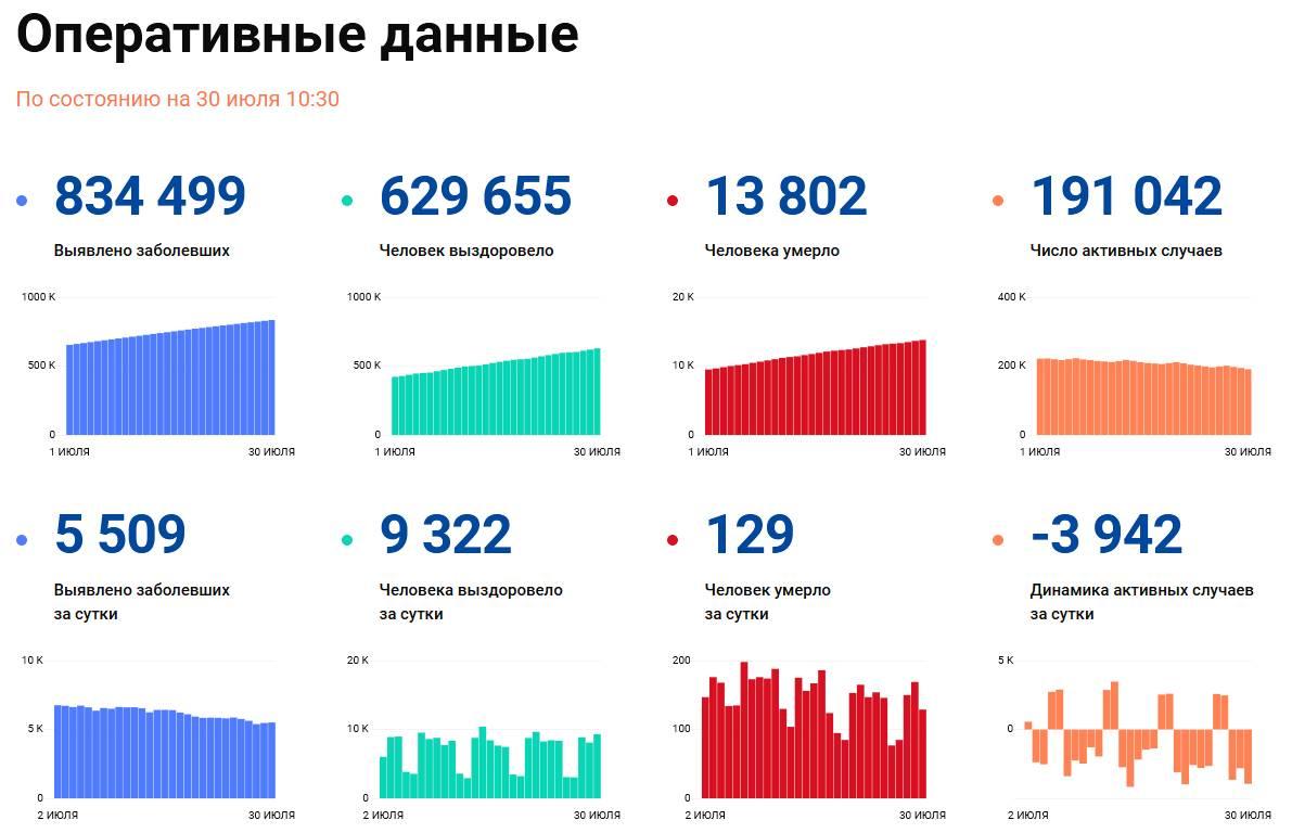 Covid-19: Оперативные данные по состоянию на 30 июля 10:30