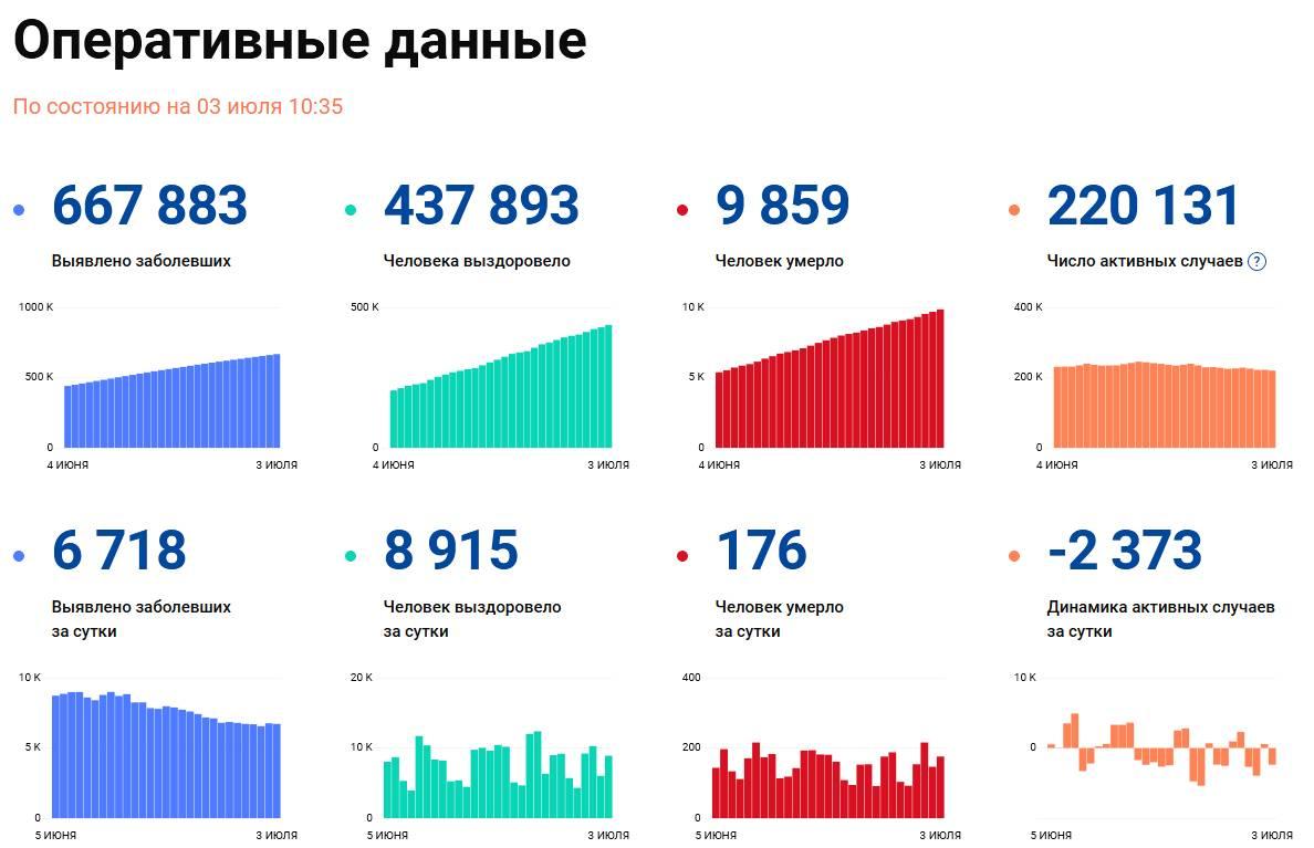 Covid-19: Оперативные данные по состоянию на 3 июля 10:35