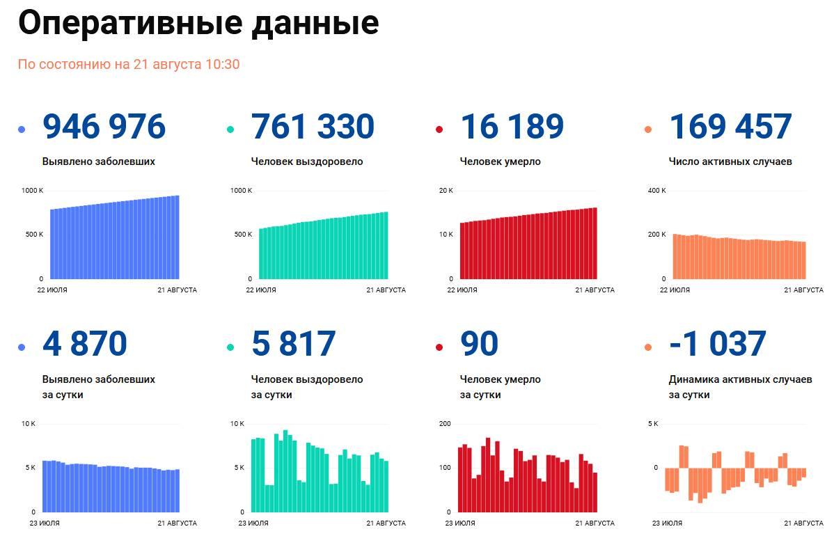 Covid-19: Оперативные данные по состоянию на 21 августа 10:30