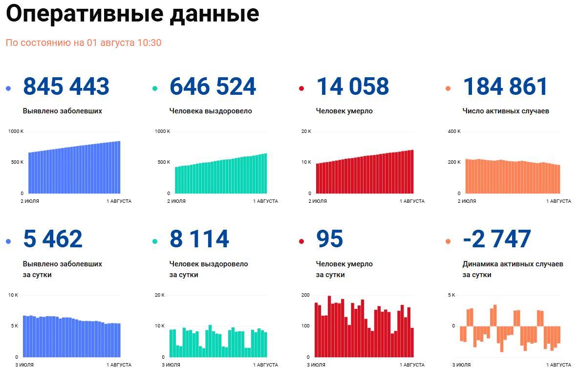 Covid-19: Оперативные данные по состоянию на 1 августа 10:30