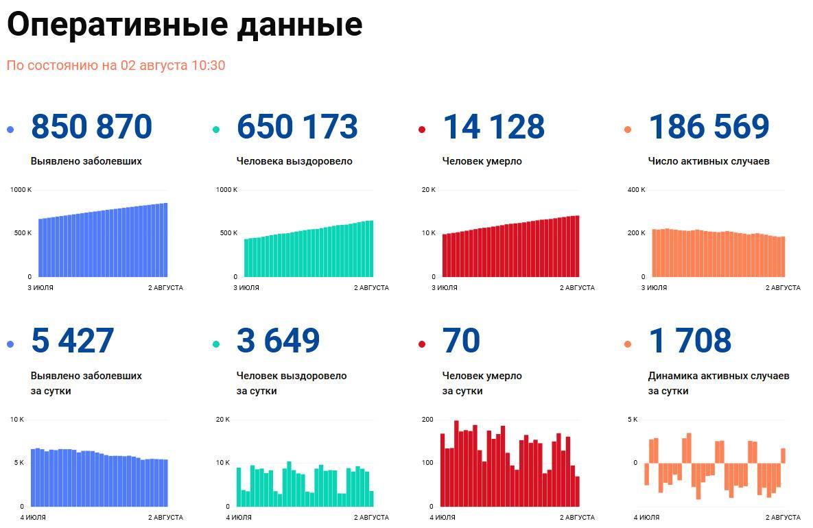 Covid-19: Оперативные данные по состоянию на 2 августа 10:30