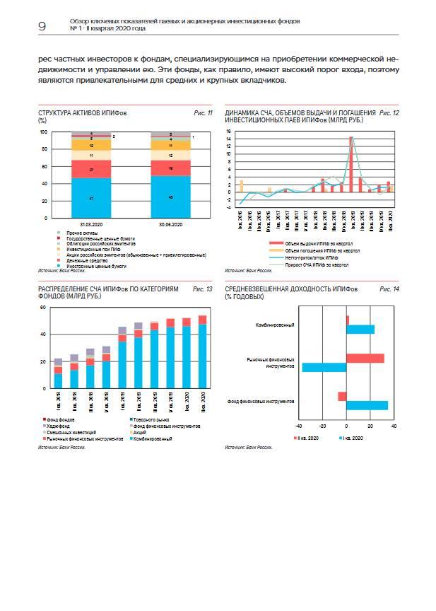 ЦБ: Доходность ПИФов в II квартале выросла