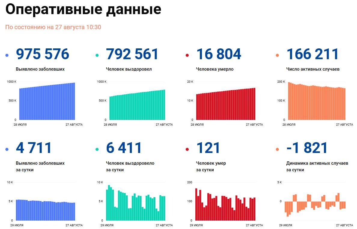 Covid-19: Оперативные данные по состоянию на 27 августа 10:30