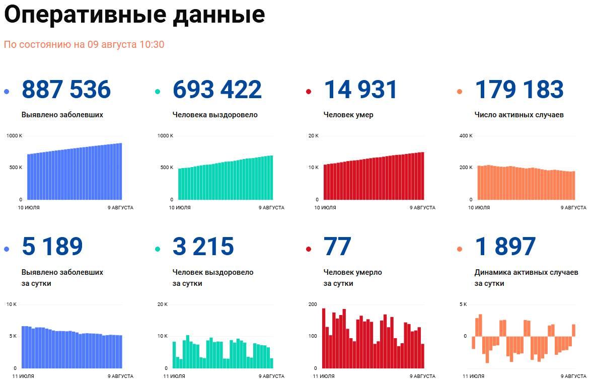 Covid-19: Оперативные данные по состоянию на 9 августа 10:30