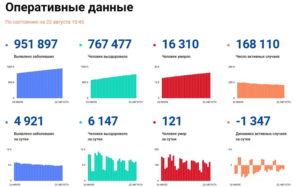 Covid-19: Оперативные данные по состоянию на 22 августа 10:45