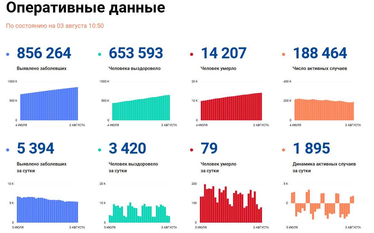 Covid-19: Оперативные данные по состоянию на 3 августа 10:50