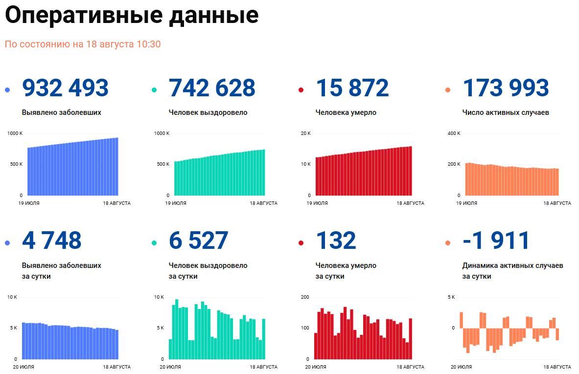 Covid-19: Оперативные данные по состоянию на 18 августа 10:30