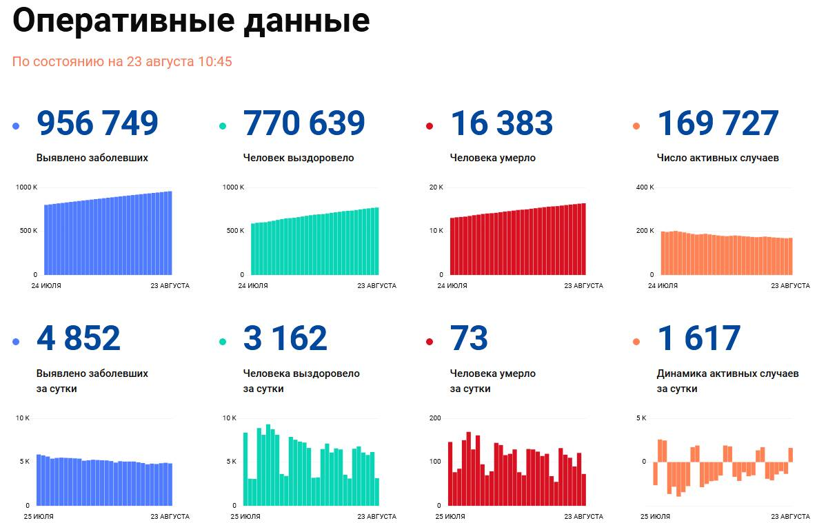 Covid-19: Оперативные данные по состоянию на 23 августа 10:45