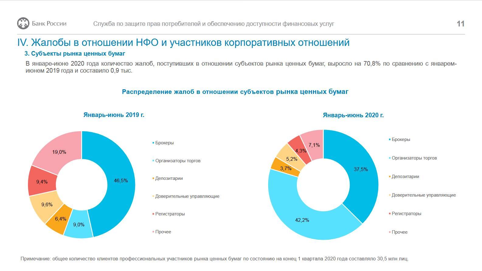 Статистика жалоб, поступивших в Банк России: итоги первого полугодия