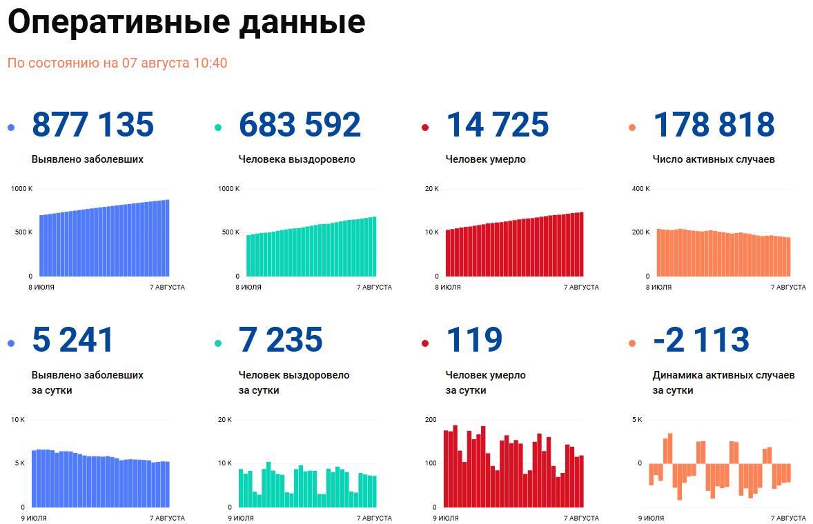 Covid-19: Оперативные данные по состоянию на 7 августа 10:40