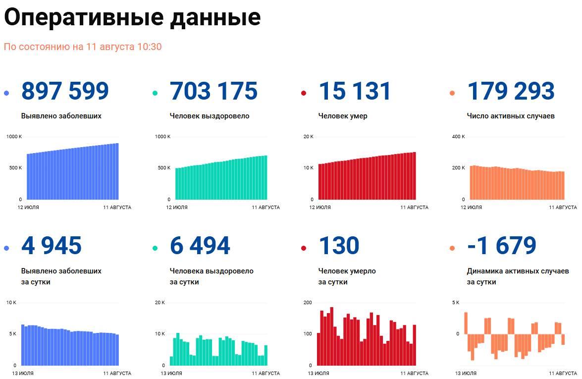 Covid-19: Оперативные данные по состоянию на 11 августа 10:30