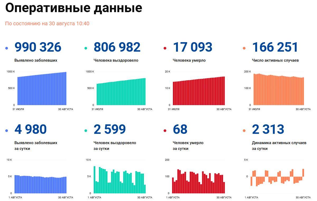 Covid-19: Оперативные данные по состоянию на 30 августа 10:40