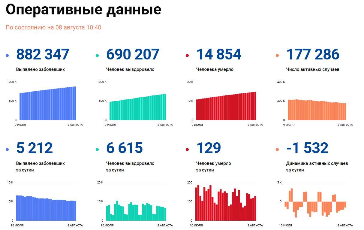 Covid-19: Оперативные данные по состоянию на 8 августа 10:40