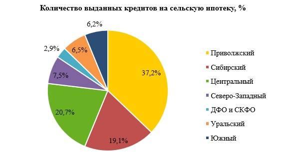 Рейтинг регионов по востребованности сельской ипотеки