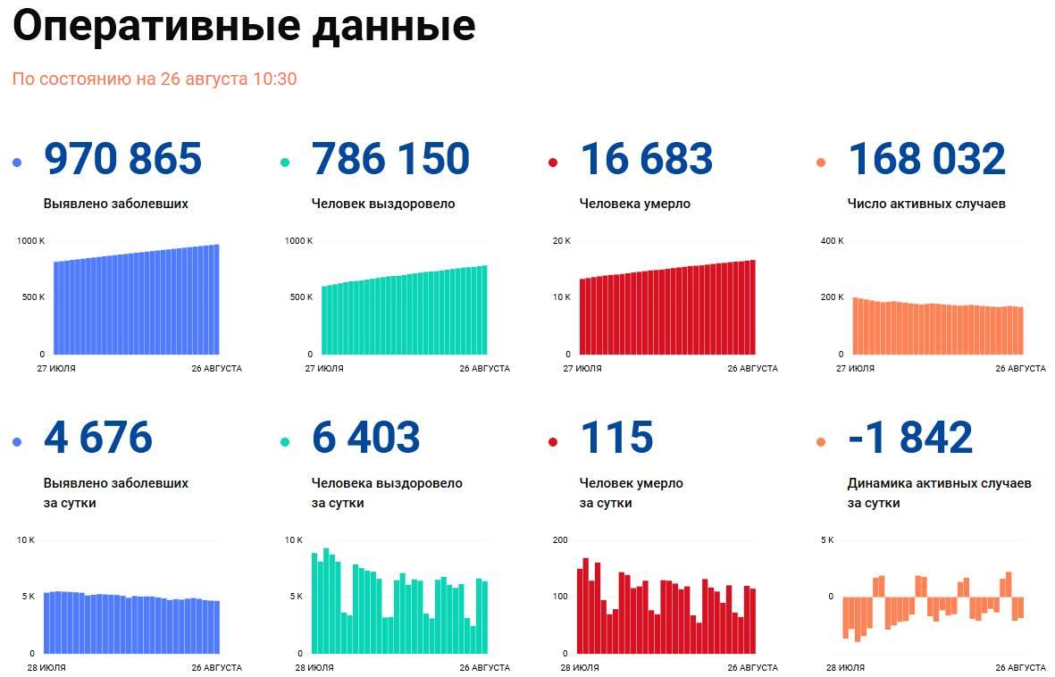 Covid-19: Оперативные данные по состоянию на 26 августа 10:30