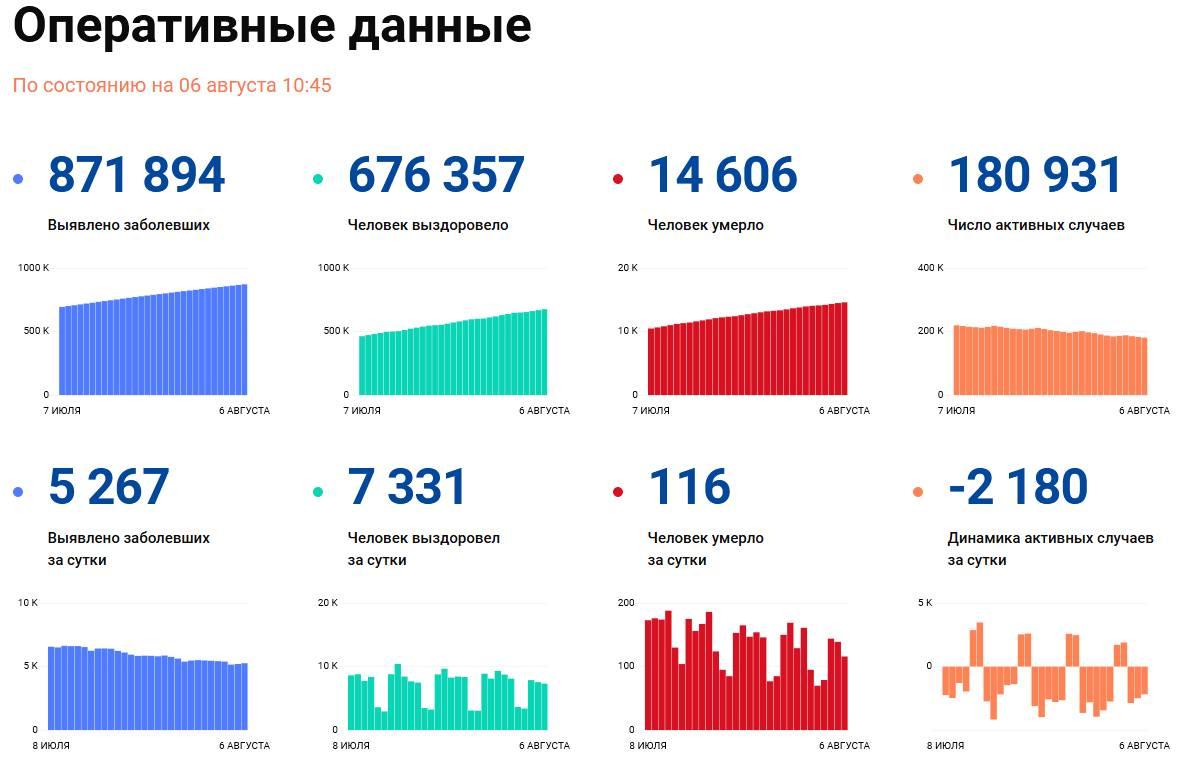 Covid-19: Оперативные данные по состоянию на 6 августа 10:45