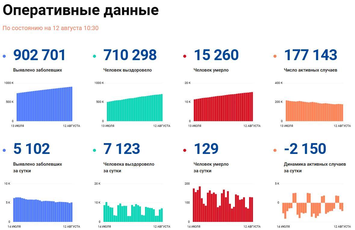 Covid-19: Оперативные данные по состоянию на 12 августа 10:30