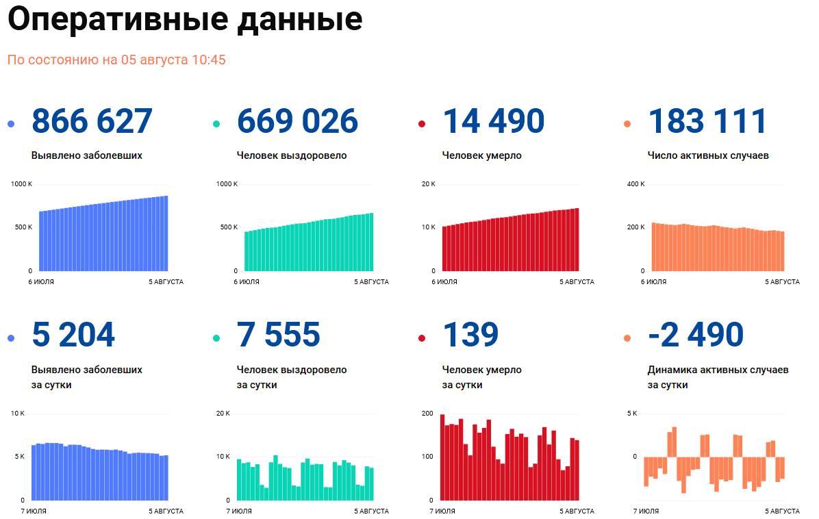 Covid-19: Оперативные данные по состоянию на 5 августа 10:45
