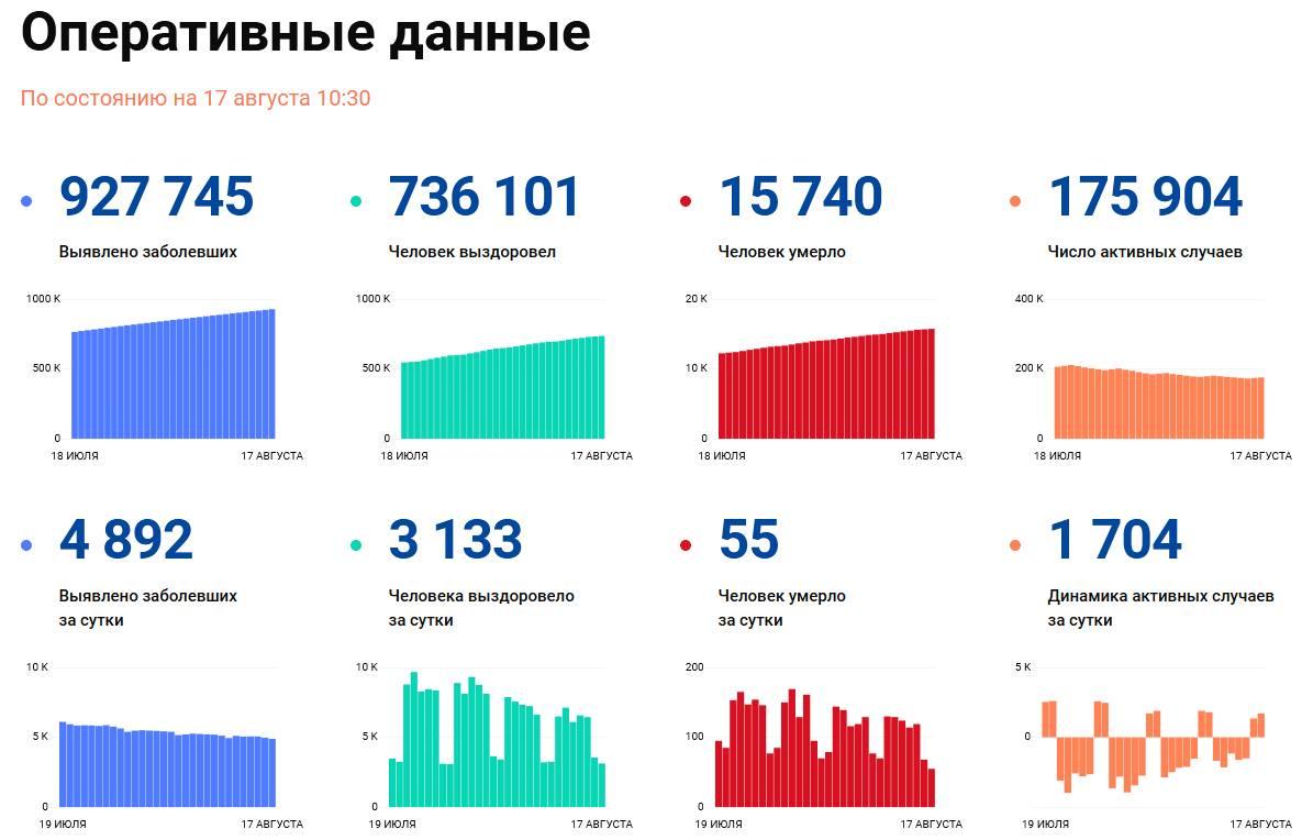 Covid-19: Оперативные данные по состоянию на 17 августа 10:30