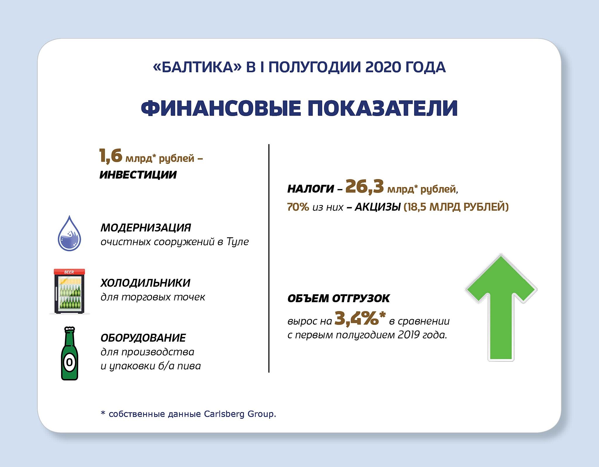 В I полугодии 2020 года «Балтика» нарастила объемы продаж