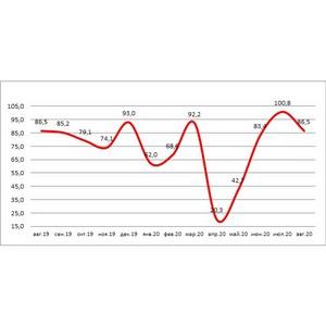 НБКИ и Автостат: количество выданных автокредитов снизилось