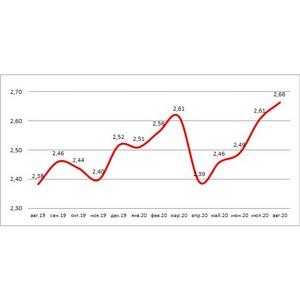 Средний размер ипотеки в августе превысил «докарантинный» уровень