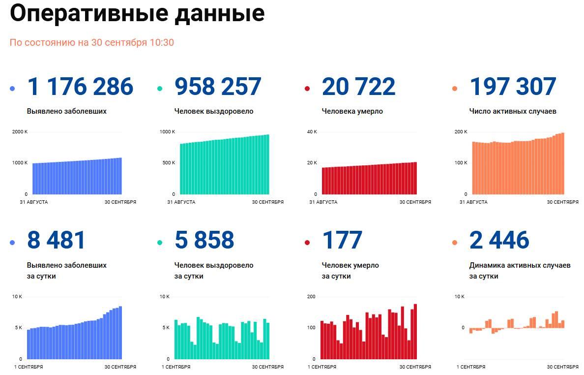 Covid-19: Оперативные данные по состоянию на 30 сентября 10:30