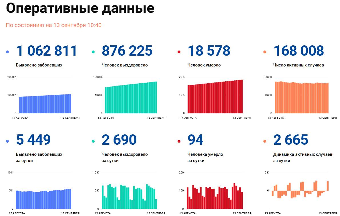 Covid-19: Оперативные данные по состоянию на 13 сентября 10:40