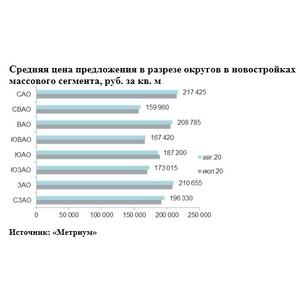 Метриум. Итоги августа на рынке новостроек массового сегмента Москвы