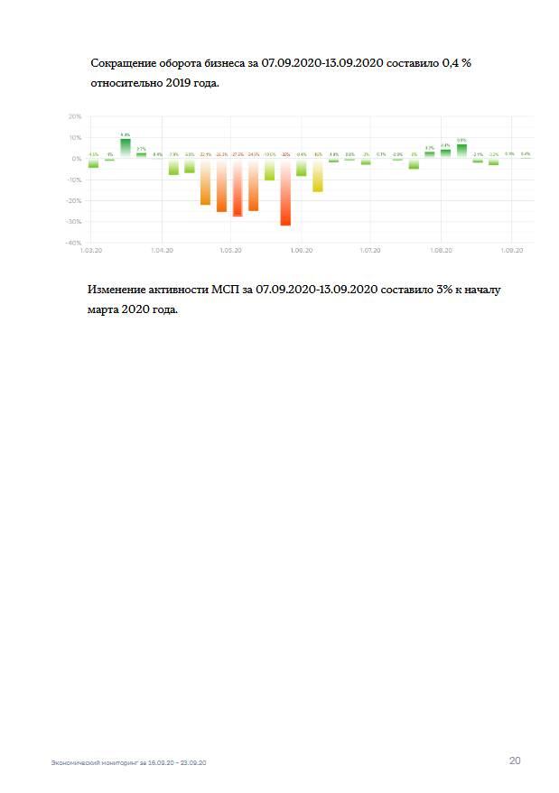 Экономический мониторинг. 16 - 23 сентября 2020 года