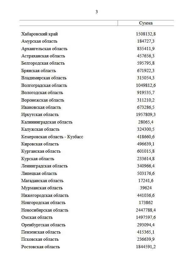 Выделено 34,3 млрд рублей для выплат на детей в возрасте от 3 до 7 лет