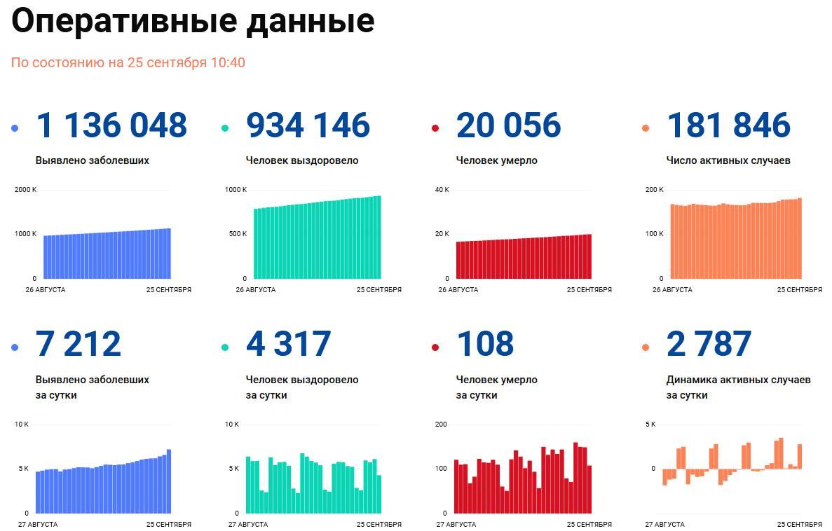 Covid-19: Оперативные данные по состоянию на 25 сентября 10:40