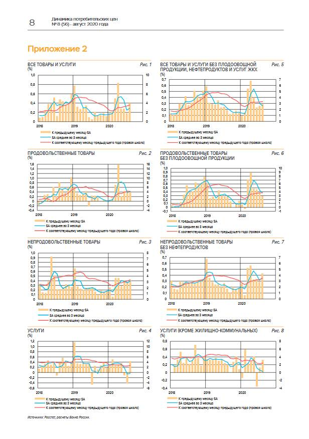 Динамика цен на товары и услуги в августе была разнонаправленной