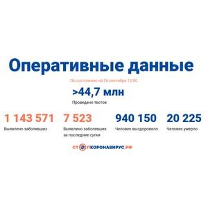 Covid-19: Оперативные данные по состоянию на 26 сентября 12:00