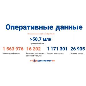 Covid-19: Оперативные данные по состоянию на 28 октября 10:40