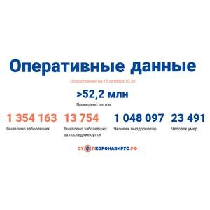 Covid-19: Оперативные данные по состоянию на 15 октября 10:30