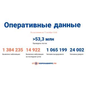 Covid-19: Оперативные данные по состоянию на 17 октября 10:40