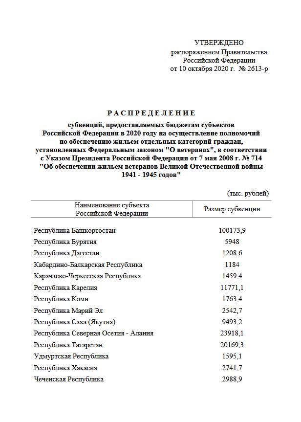Выделено более 1 млрд рублей на жильё для ветеранов ВОВ