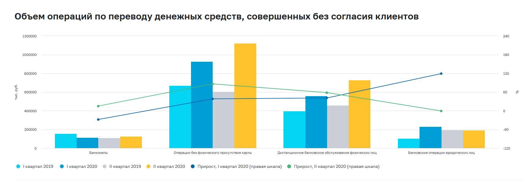 На фоне пандемии Covid-19 выросла активность мошенников