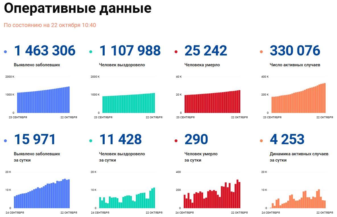 Covid-19: Оперативные данные по состоянию на 22 октября 10:40