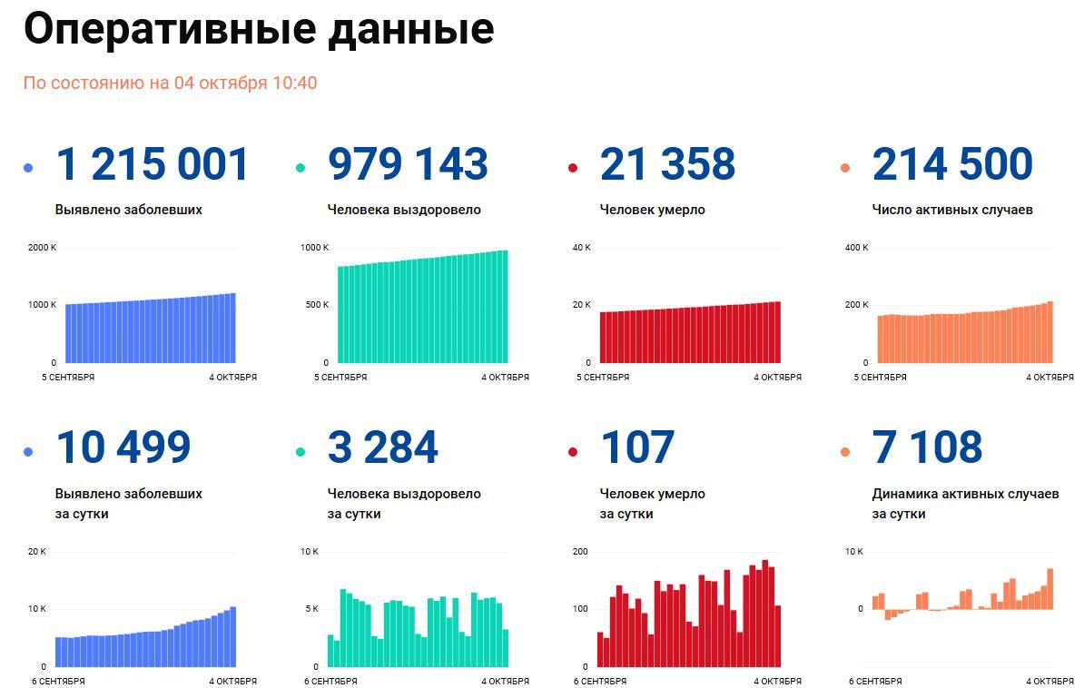 Covid-19: Оперативные данные по состоянию на 4 октября 10:40