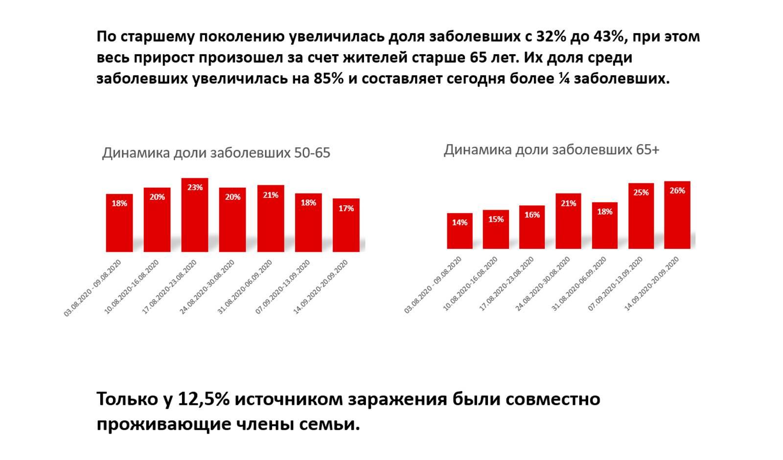 Изображение: блог Мэра Москвы