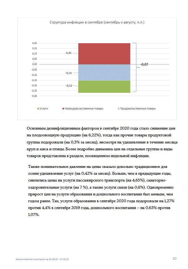 Экономический мониторинг. 30 сентября – 7 октября 2020 года