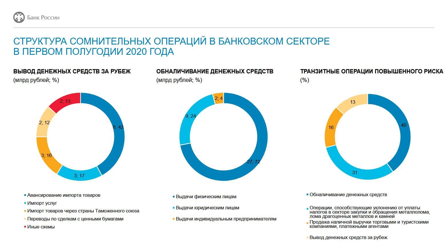 Объемы сомнительных операций в банках в 1 полугодии снизились