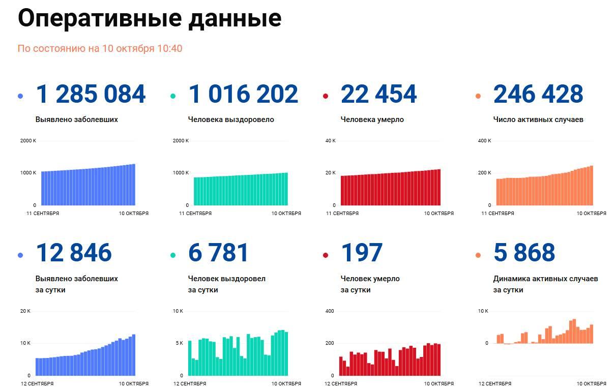 Covid-19: Оперативные данные по состоянию на 10 октября 10:40