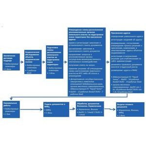 Забайкальским Росреестром разработан алгоритм для бизнеса